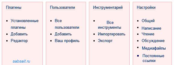 Кнопки панели управления сайтом