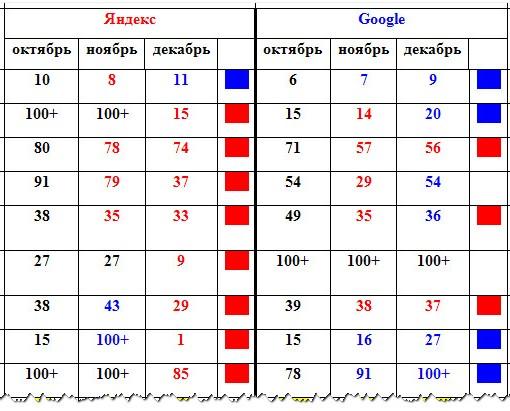Позиции ключевых слов поиск Яндекс  Gugl статистика GetSocial