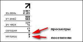 Анализ статистики по счетчику LiveInternet
