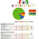 Отчет по анализу сайта в PDF - 1