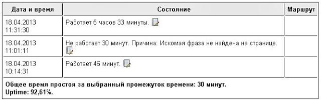 proveril-rabotu-ping-admin_ru