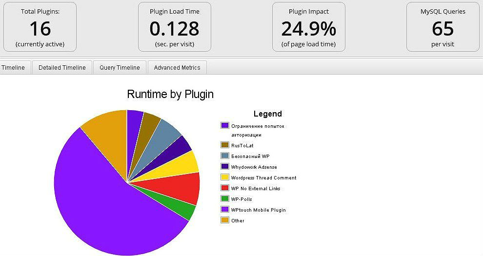 Результаты сканирования плагином P3 Performance Profiler