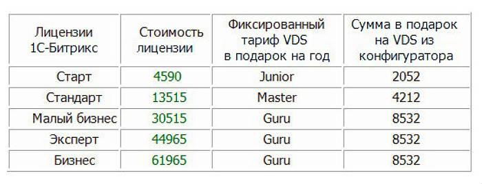 tarify-vds-pri-pokupke-licenzii
