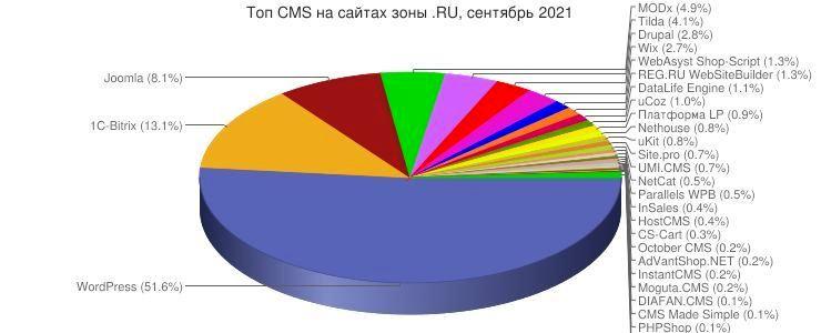 Топ CMS на сайтах зоны RU сентябрь 2021